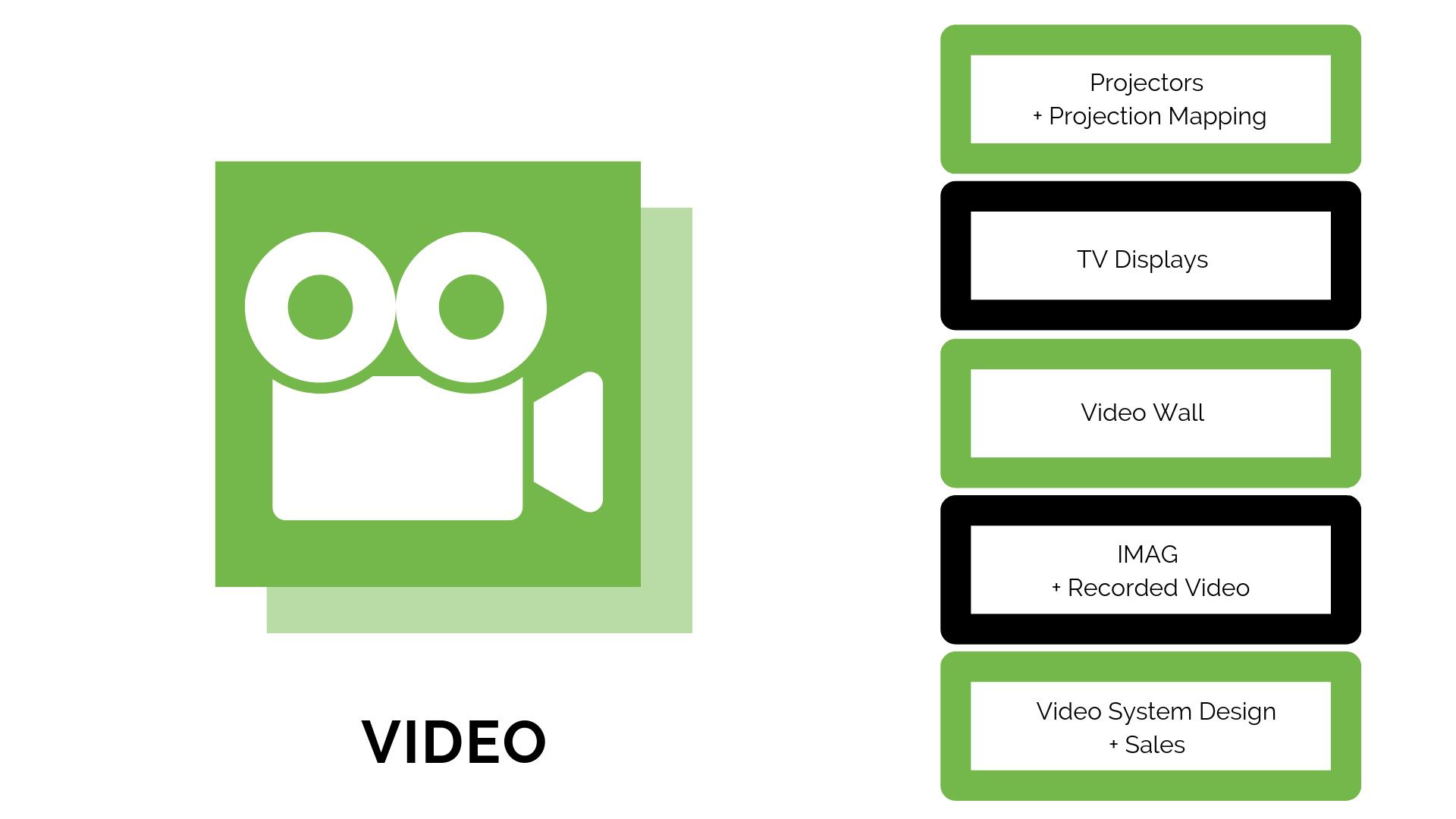 PR PRO Services - Video